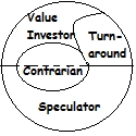 Value Investor, Contrarian Investor und Turnaround Investor