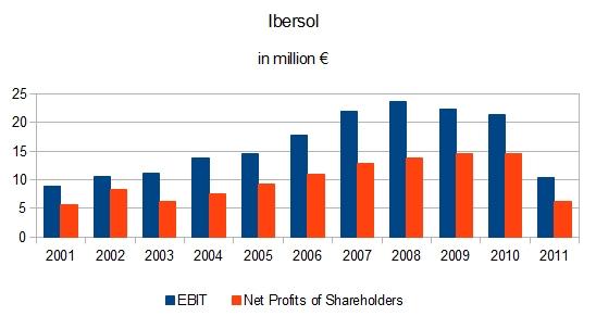 Ibersol EBIT und Gewinn