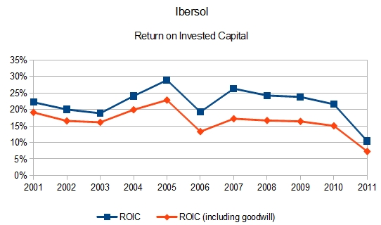 Ibersol - Retunrn on Invested Capital (ROIC)