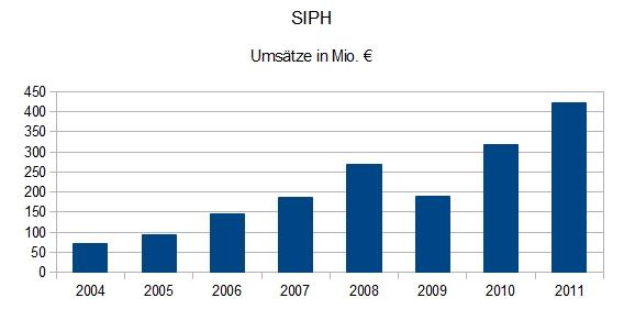 SIPH Umsatzentwicklung