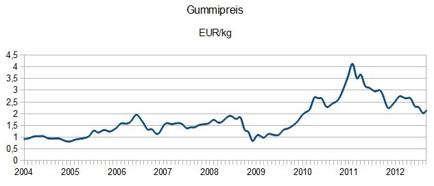 Gummipreis Chart