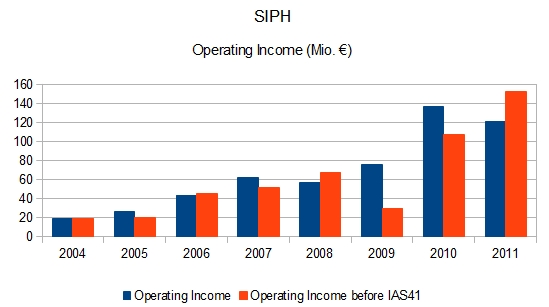 SIPH Operating Income