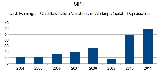 SIPH Cash Earnings