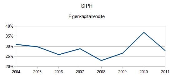 SIPH Eigenkapitalrendite