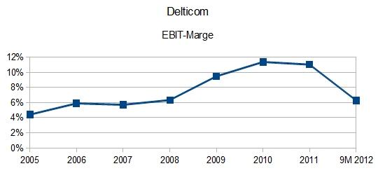 Delticom AG EBIT-Marge