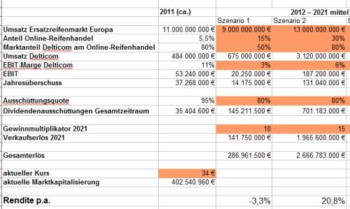 Delticom AG Schätzung des Unternehmenswertes