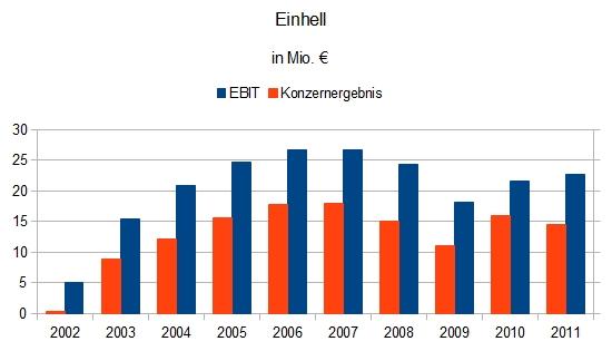 Einhell Germany AG - EBIT und Jahresüberschuss