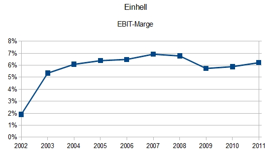 Einhell Germany AG - EBIT-Marge