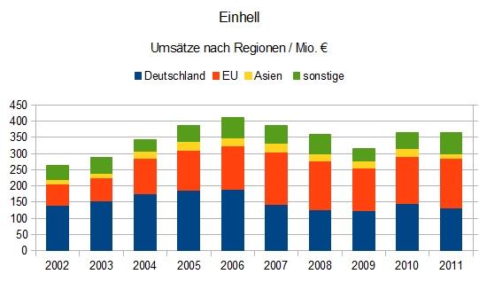 Einhell Germany AG - Umsatz nach Regionen