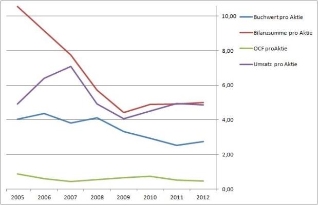 Student Transportation Inc - Wachstum je Aktie