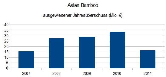 Asian Bamboo - Jahresüberschuss