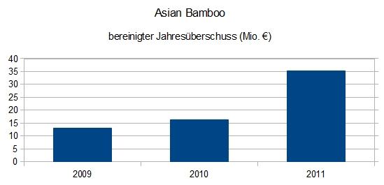 Asian Bamboo - bereinigter Jahresüberschuss