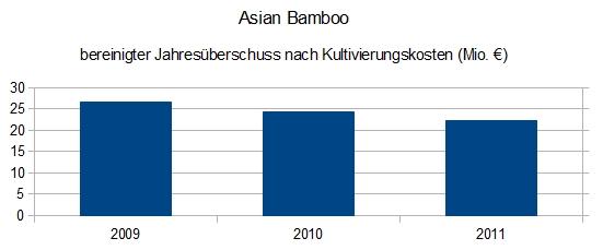 Asian Bamboo - bereinigter Jahresüberschuss nach Kultivierungskosten