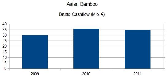 Asian Bamboo - Brutto-Cashflow