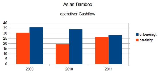 Asian Bamboo - operativer Cashflow