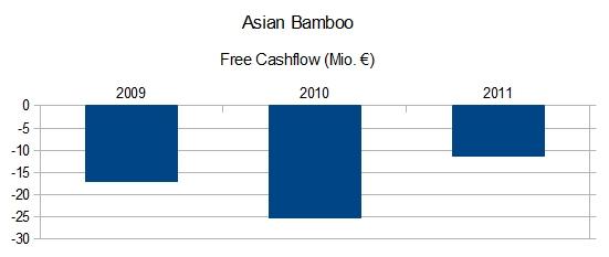 Asian Bamboo - Free Cashflow