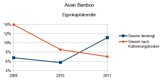 Asian Bamboo Kurs