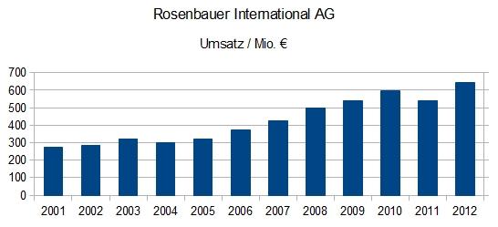 Rosenbauer International - Umsatz