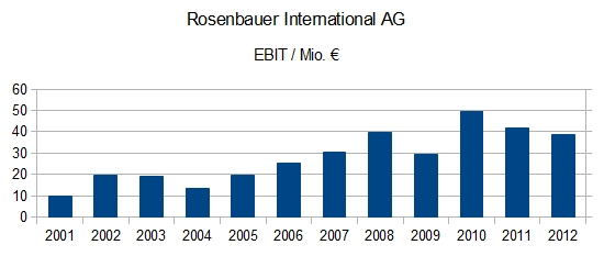 Rosenbauer International - EBIT