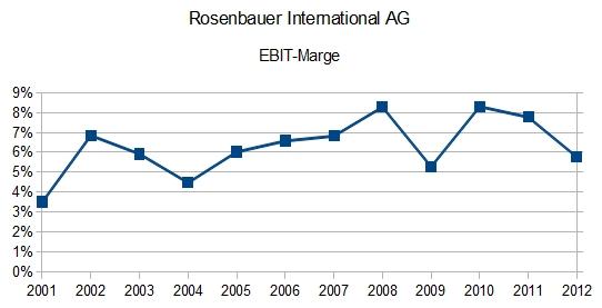 Rosenbauer - EBIT-Marge