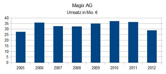 Magix AG - Umsatz