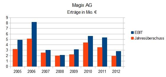 Magix AG - EBIT und Jahresüberschuss