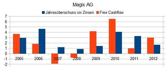 Magix AG - Free Cashflow