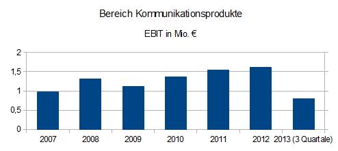 EQS Group Kommunikationsprodukte EBIT
