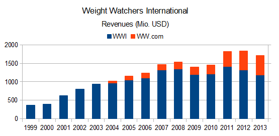 Weight Watchers International Umsatz