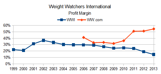 Weight Watchers International Umsatzrendite