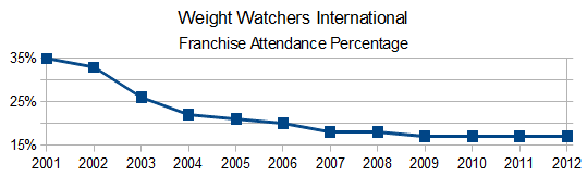 Weight Watchers International - Franchise Operations Percentage