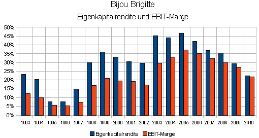 Die Eigenkapitalrendite und EBIT-Marge von Bijou Brigitte von 1993 bis 2010