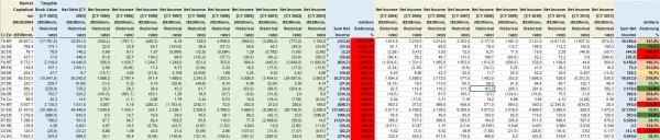 Unternehmen Gewinnstabilität Tabelle