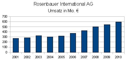Umsatz der Rosenbauer International AG
