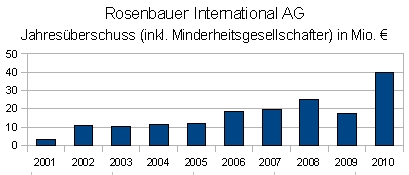 Jahresüberschuss inklusive Minderheitsgesellschaftern der Rosenbauer International AG