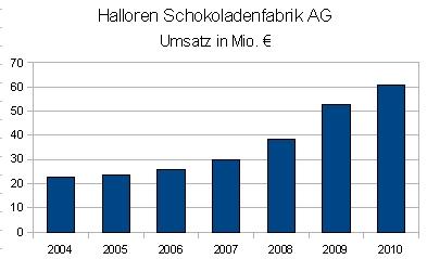 Umsatz der Halloren Schokoladenfabrik AG 2004 - 2010