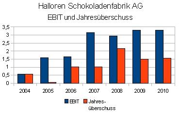 Halloren Schokoladenfabrik AG EBIT und Jahresüberschuss