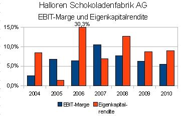 Halloren Schololadenfabrik AG EBIT-Marge und Eigenkapitalrendite