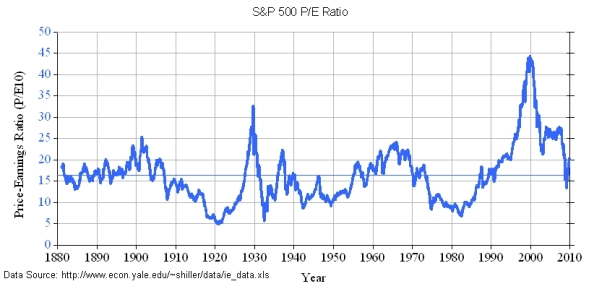 Price Earnings Ratio of the S&P500 from 1881 - 2010