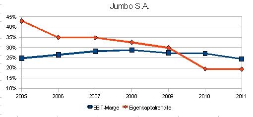 Jumbo S.A.: Entwicklung von EBIT-Marge und Eigenkapitalrendite