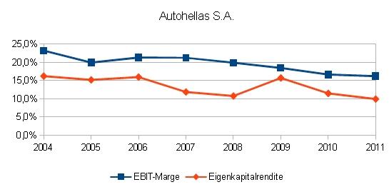 Autohellas S.A., EBIT-Marge und Eigenkapitalrendite von 2004 bis 2011