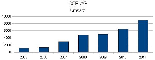 CCP AG: Umsatzentwicklung 2005 bis 2011