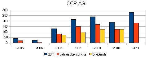 CCP AG: EBIT, Jahresüberschuss und Dividende von 2005 bis 2011