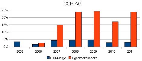 CCP AG: EBIT-Marge und Eigenkapitalrendite 2005 bis 2011