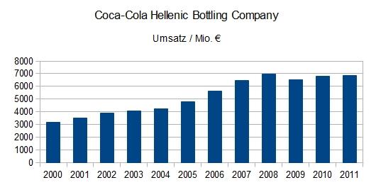 Coca Cola Hellenic Bottling Company: Umsatzentwicklung