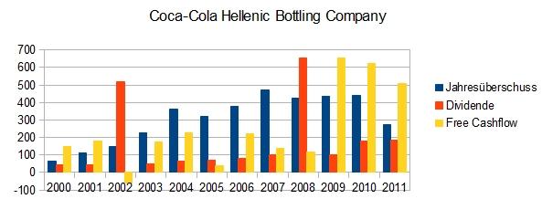 Coca Cola Hellenic Bottling Company: Gewinn, Free Cashflow, Dividende