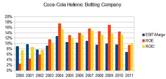Coca Cola Hellenic Bottling Company: EBIT-Marge, ROE und ROIC