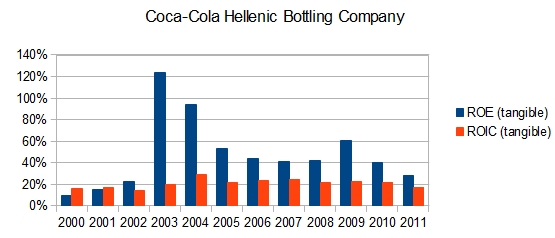 Coca Cola Hellenic Bottling Company: ROE und ROIC (tangible))
