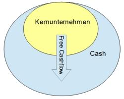 Übersicht Free Cashflow