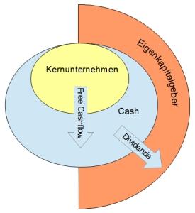 Übersicht Free-Cashflow und Dividende